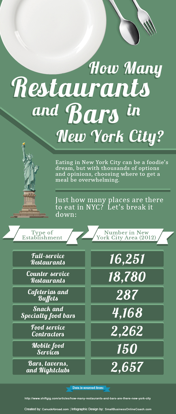 Restaurants and Bars in NYC